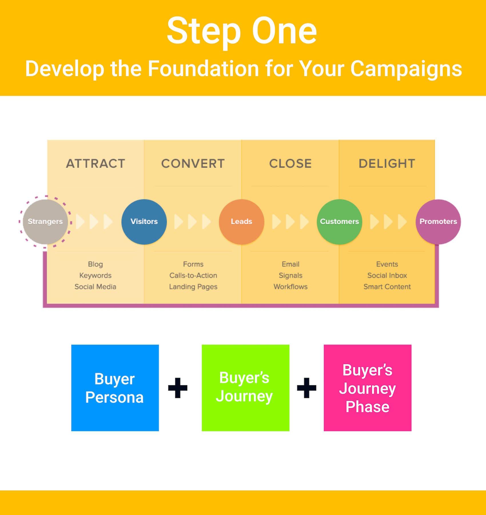 inbound-marketing-set-up