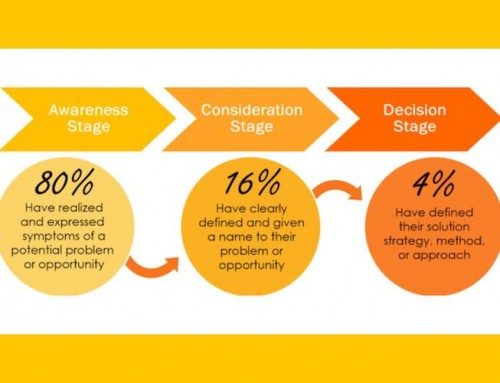 The Buyer's Journey: What is the Awareness Phase