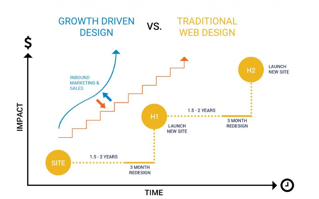 GDD-vs-traditional-design