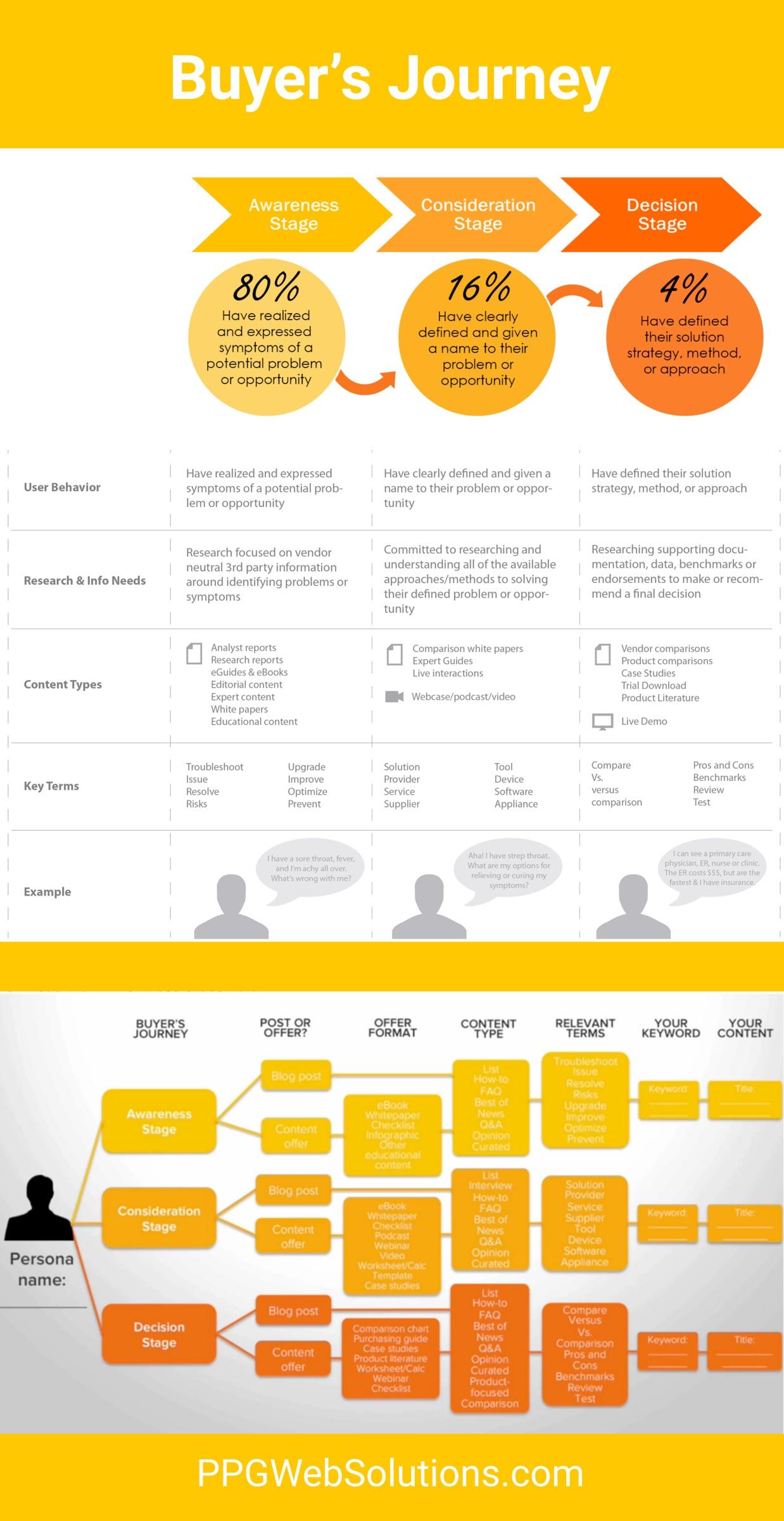 buyers-journey-infograph