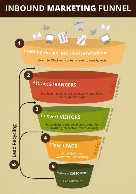 buyer-persona-marketing-funnel