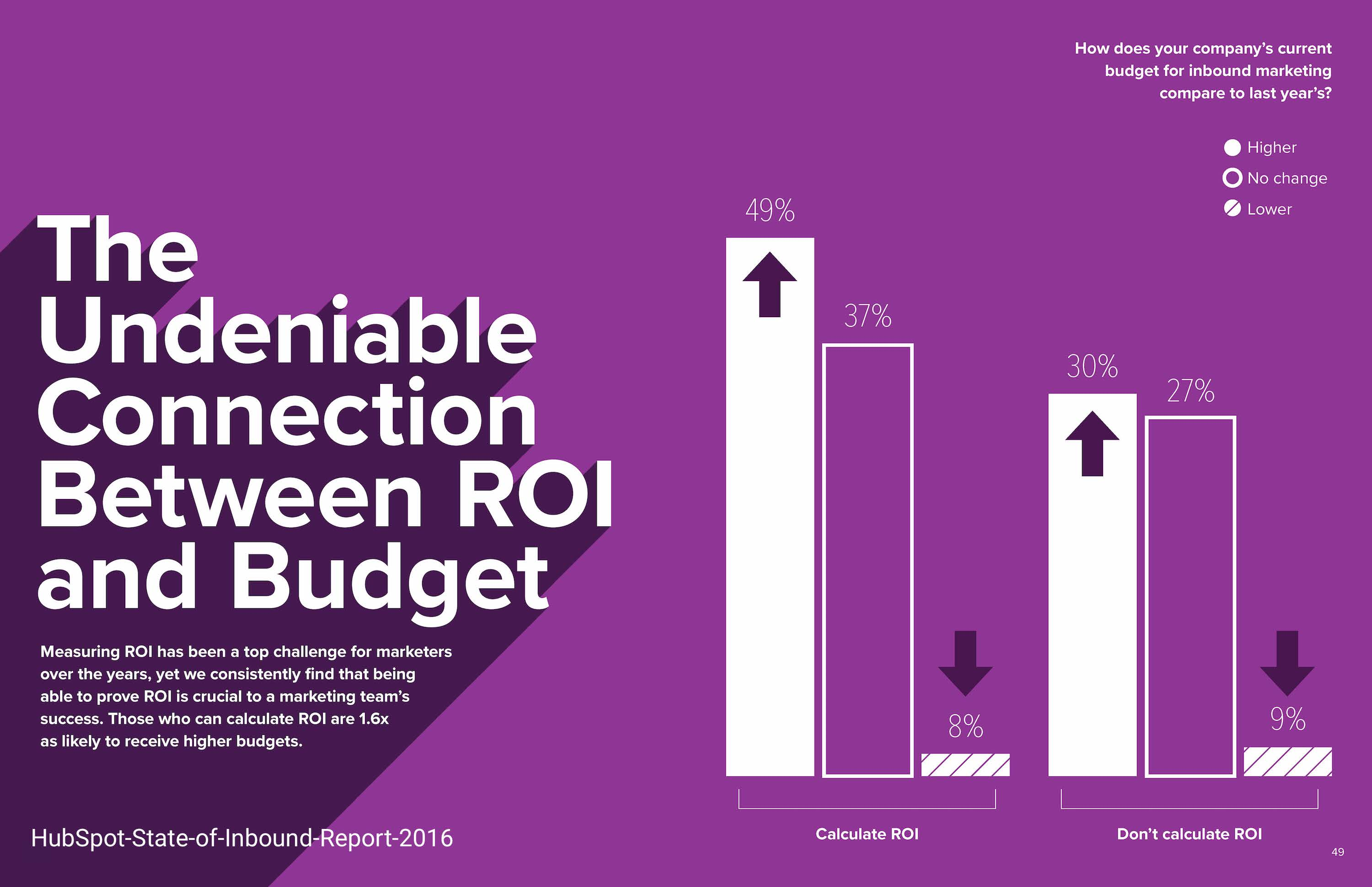 Connection-ROI-Budget