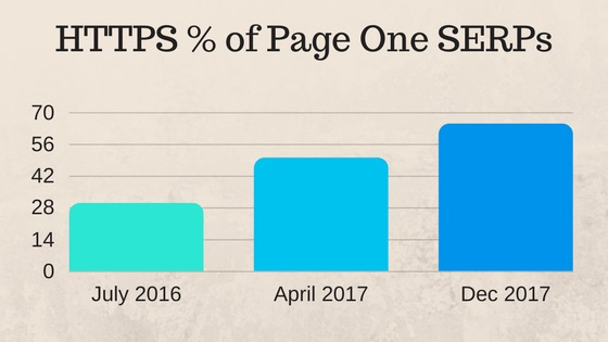HTTPS % of Page One SERPs