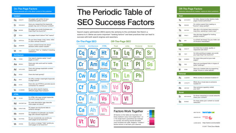 SEO: Major Areas of Importance