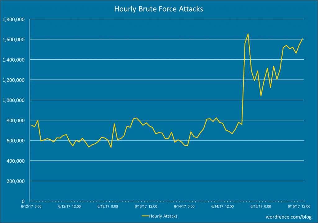 brute_force_spike