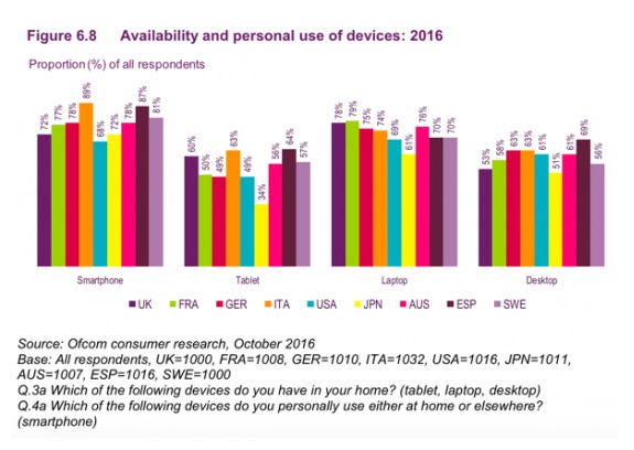 Percentages-of-consumers-using-mobile-devices